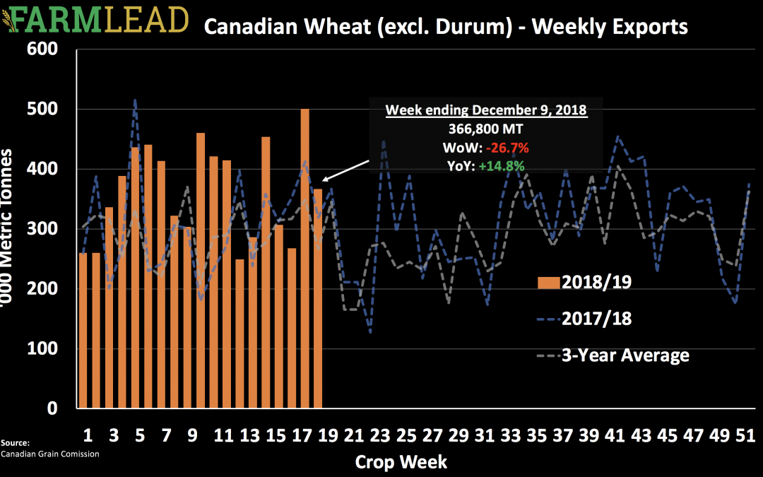 Will 2019 grain markets be any different than 2018?